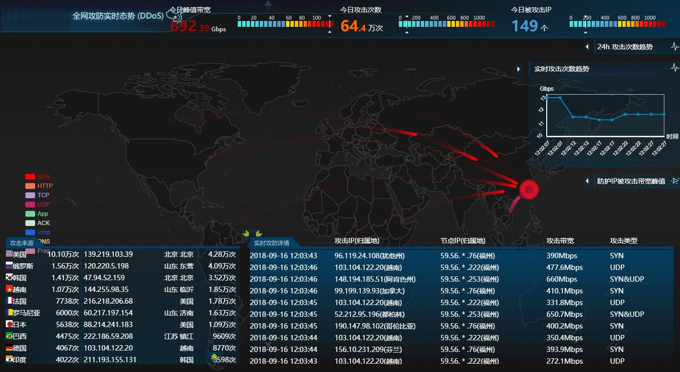 全网攻防实时态势监控图