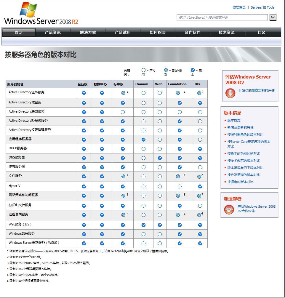 2008 R2数据中心版